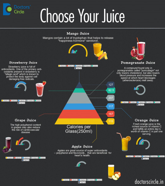 Choose your Juice