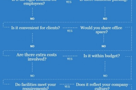 Choosing an Office Space - The Flowchart Infographic