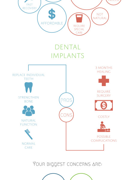 Choosing Between Dentures or Dental Implants Infographic
