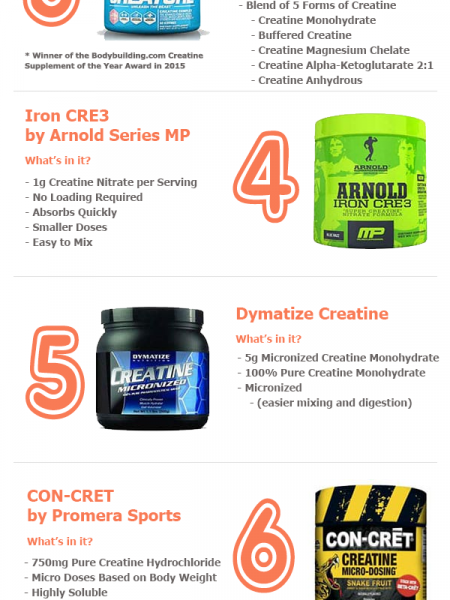 Choosing Creatine Supplements - Top 10 Considerations Infographic