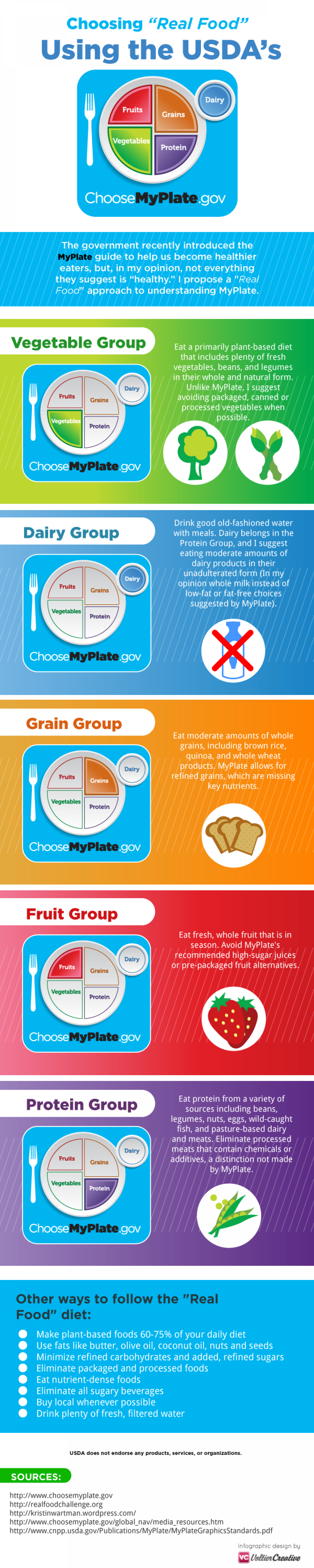"Choosing ""Real Food' Using USDA's MyPlate.gov Infographic"