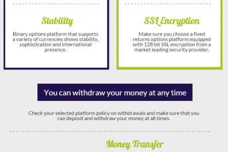 Choosing the Right Binary Options Platform Infographic