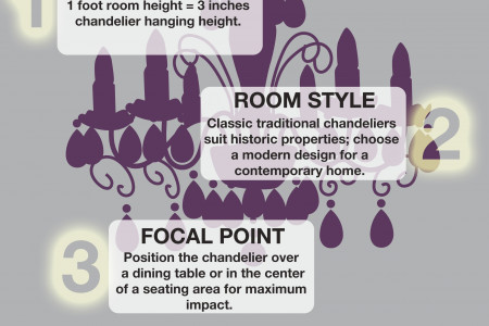 Choosing The Right Chandelier Infographic