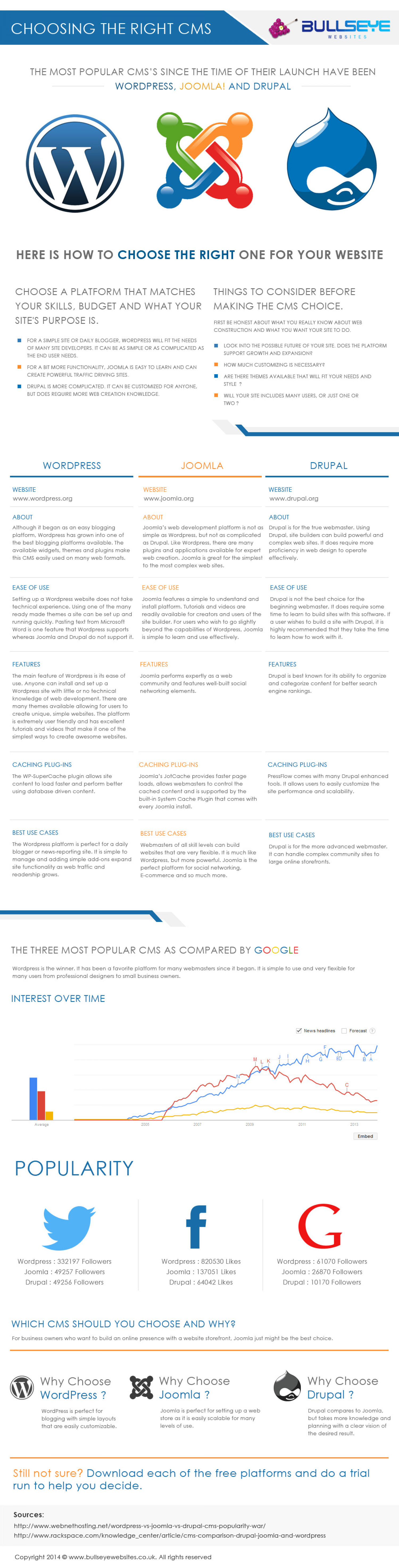 CHOOSING THE RIGHT CMS Infographic