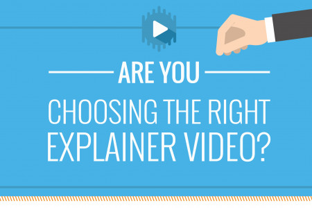 Choosing The Right Explainer Video Infographic