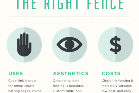 CHOOSING THE RIGHT FENCING MATERIAL Infographic
