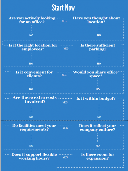 12 Steps to Choosing the Right Office Space Infographic
