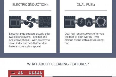 Choosing the Right Range Cooker for You  Infographic