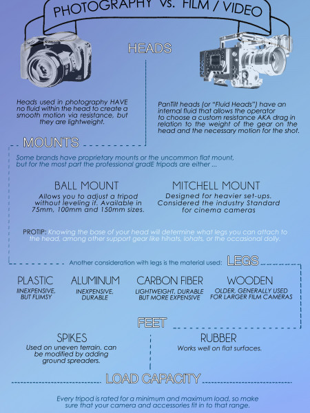 Choosing The Right Tripod Infographic