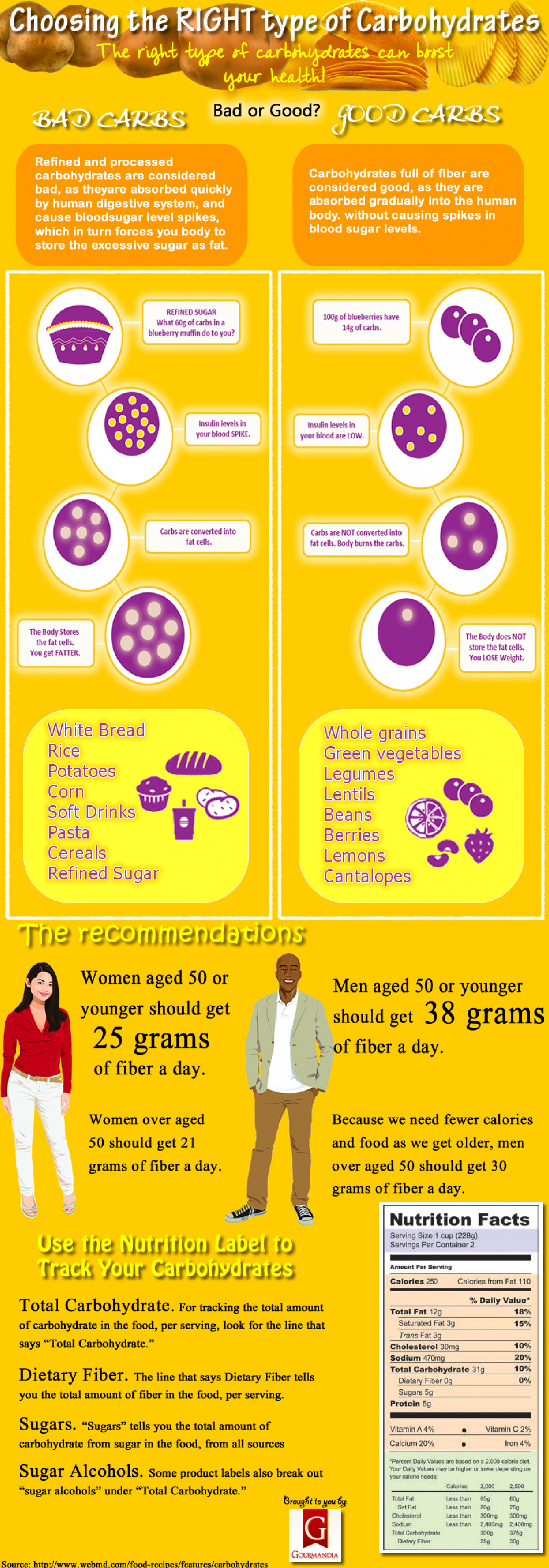 Choosing the RIGHT type of Carbohydrates Infographic