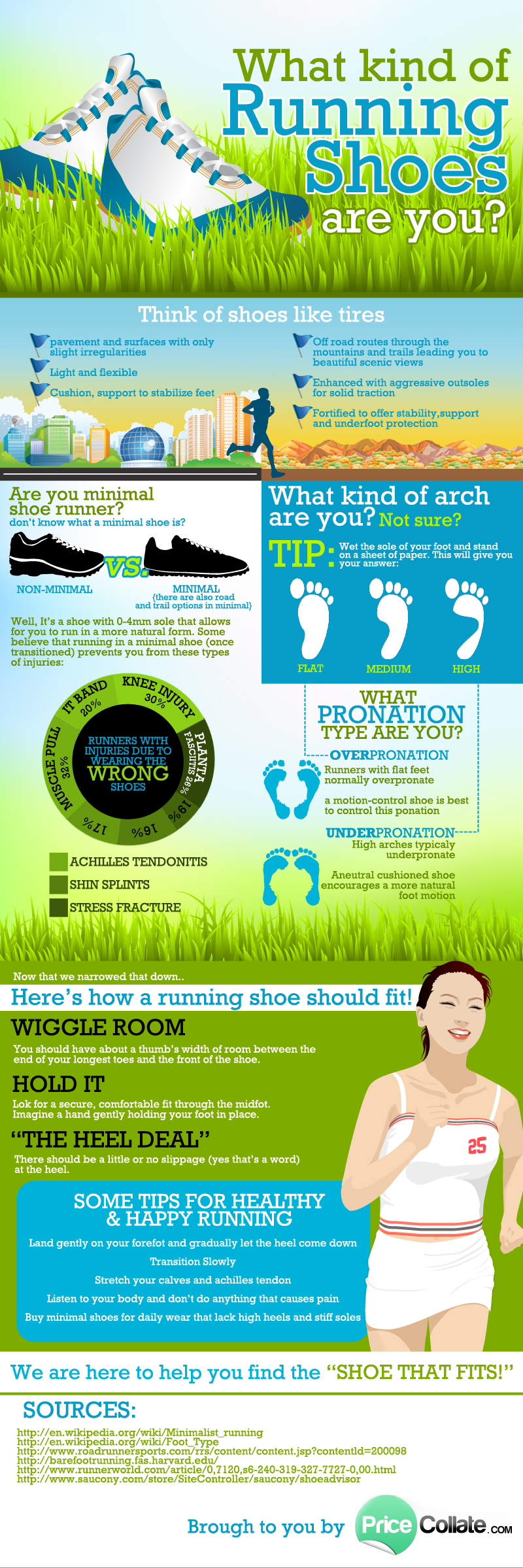 Choosing The Right Type Of Running Shoes | Visual.ly