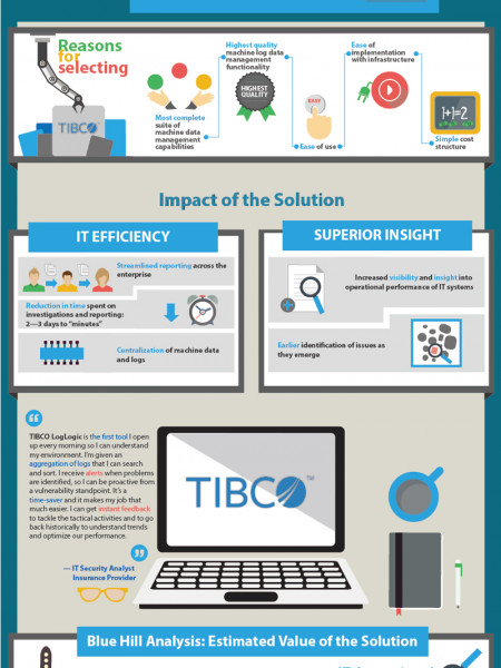Choosing TIBCO LogLogic for Centralized Machine Data Management and IT Operational Intelligence Infographic