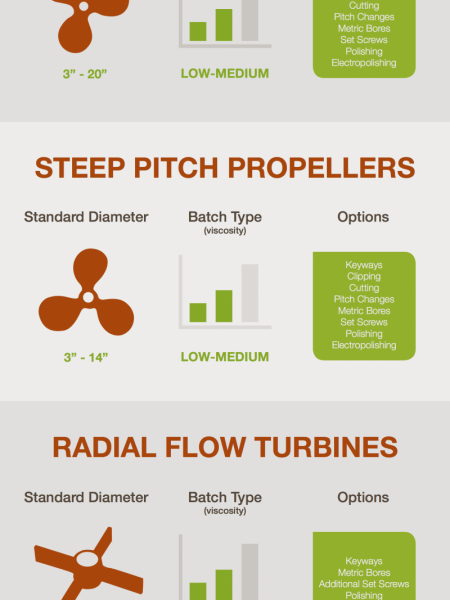 Choosing Your Impeller Infographic