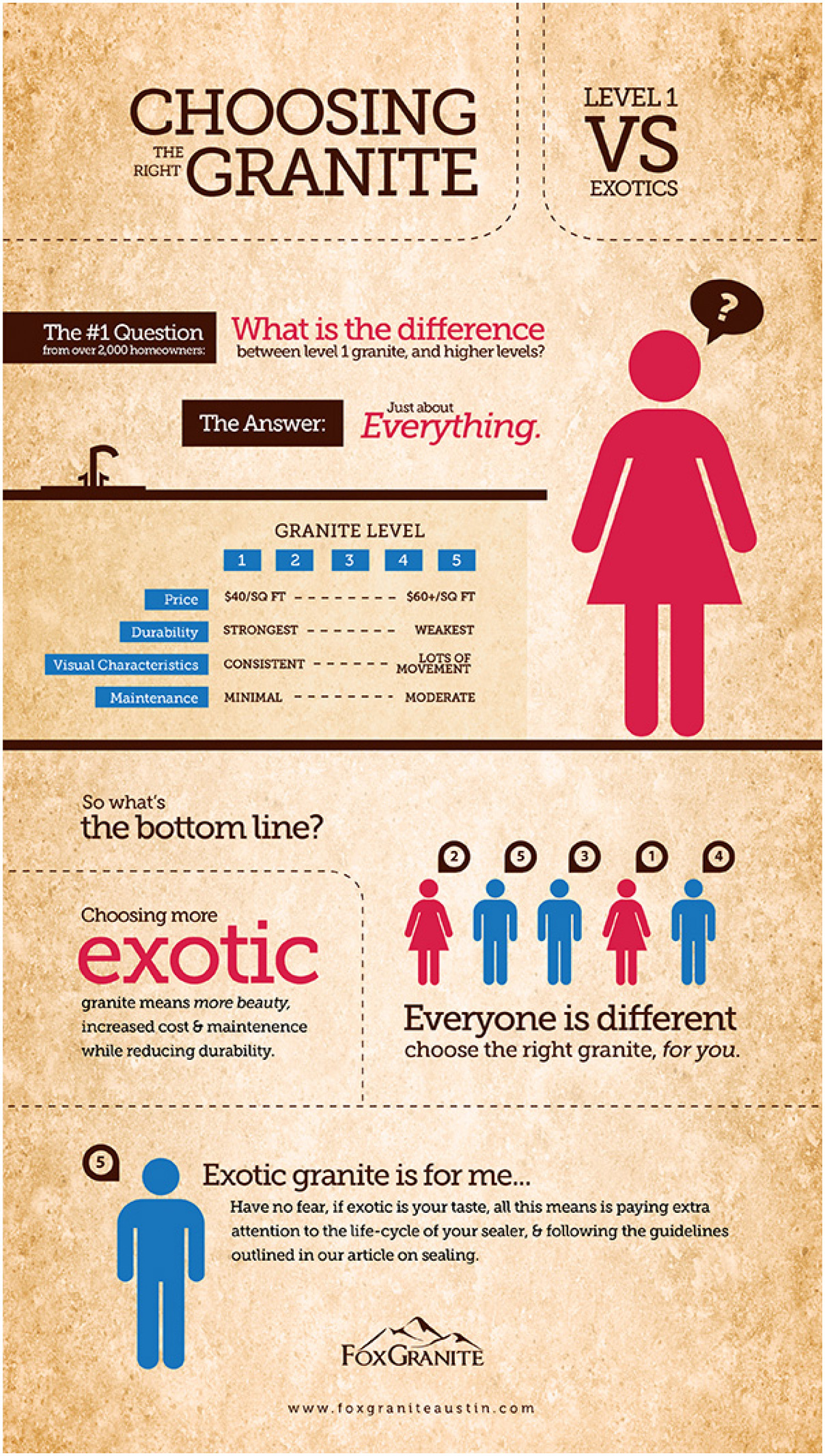 Chosing The Right Granite Infographic