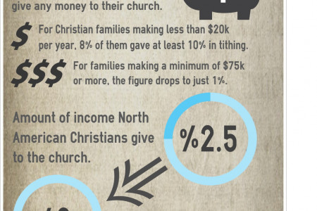 Christian Giving Infographic