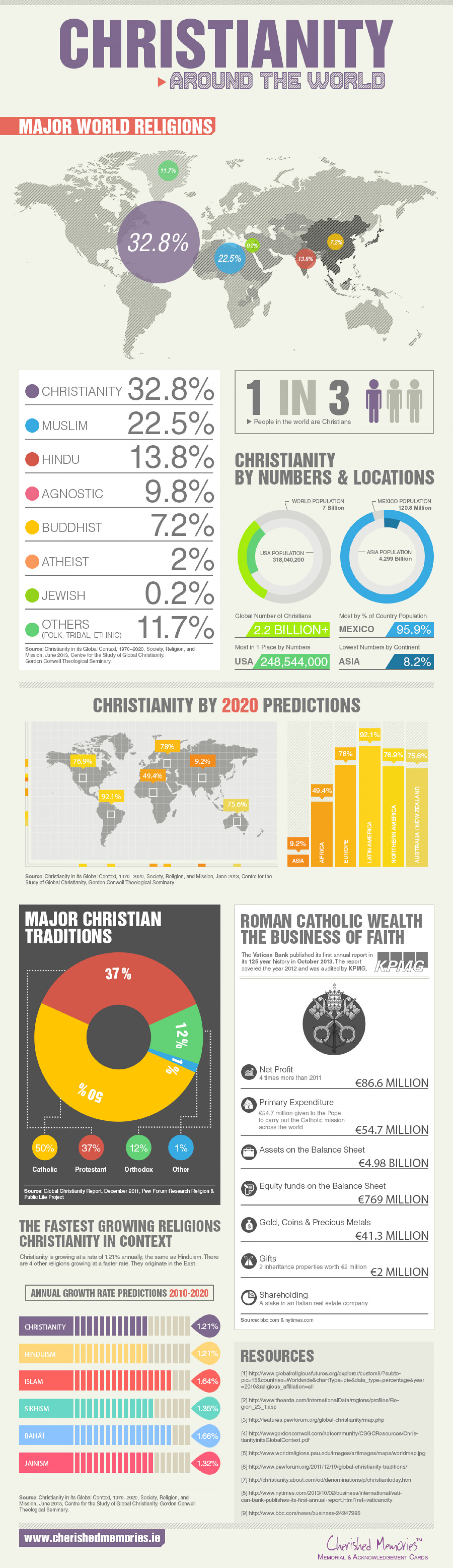 Christianity Around the World Infographic