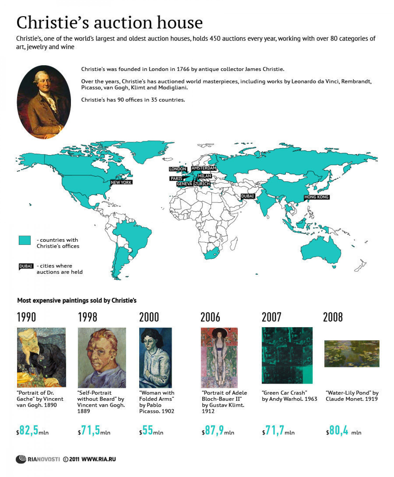 Christie's Auction House Infographic