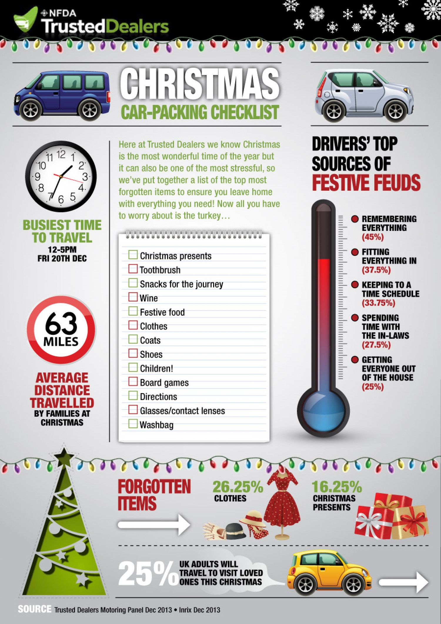 Christmas Car Packing Infographic