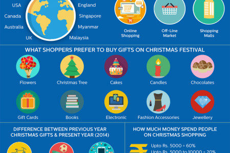 Christmas Day 2014: Lot of Gifts, Get-Together, Fun and Love Infographic