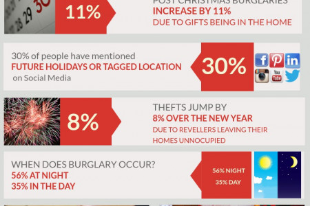 Christmas Home Security Infographic