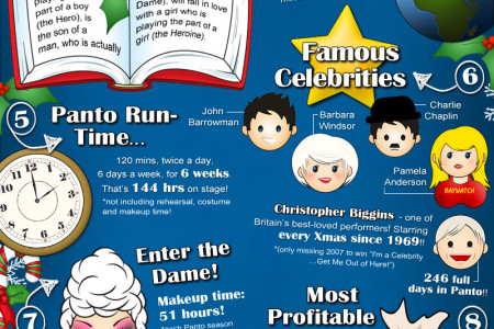 Christmas Pantomime Guide Infographic