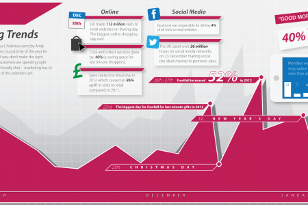 Christmas Shopping Trends Infographic