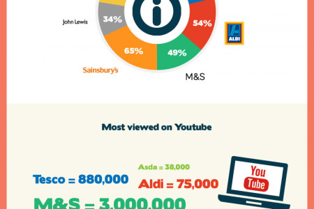 Christmas Supermarket Ads 2014 Infographic