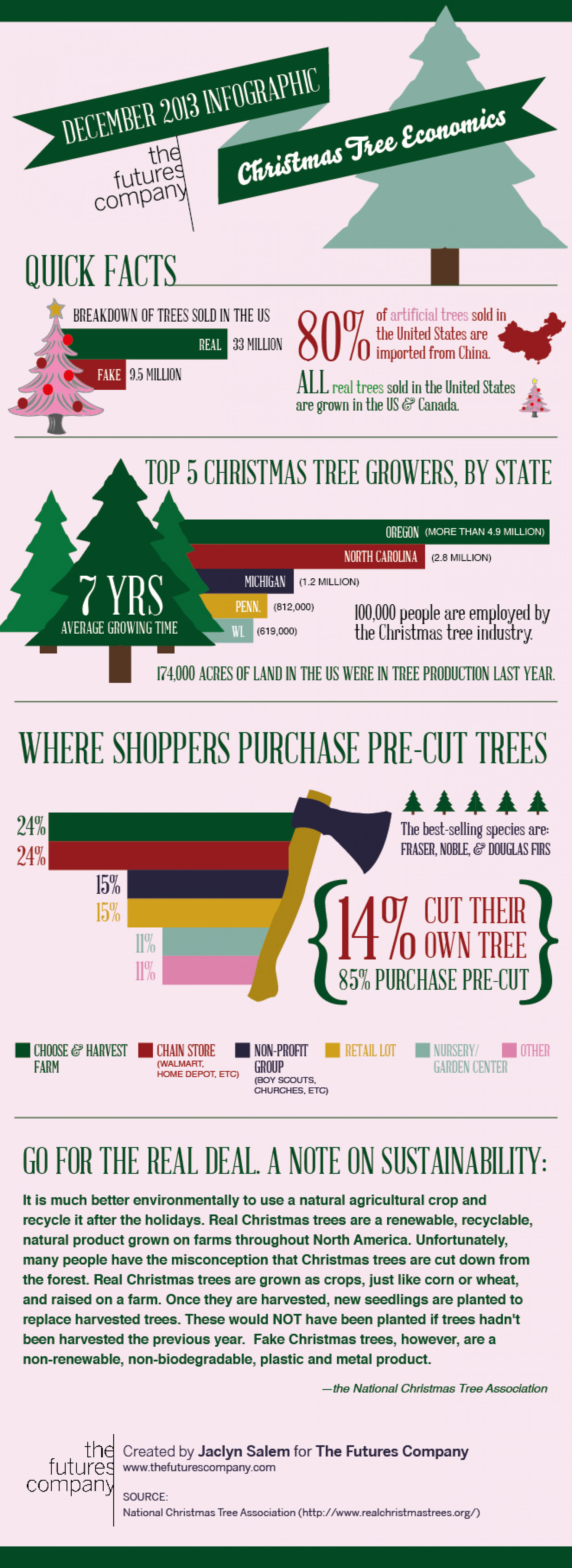 Christmas Tree Economics Infographic