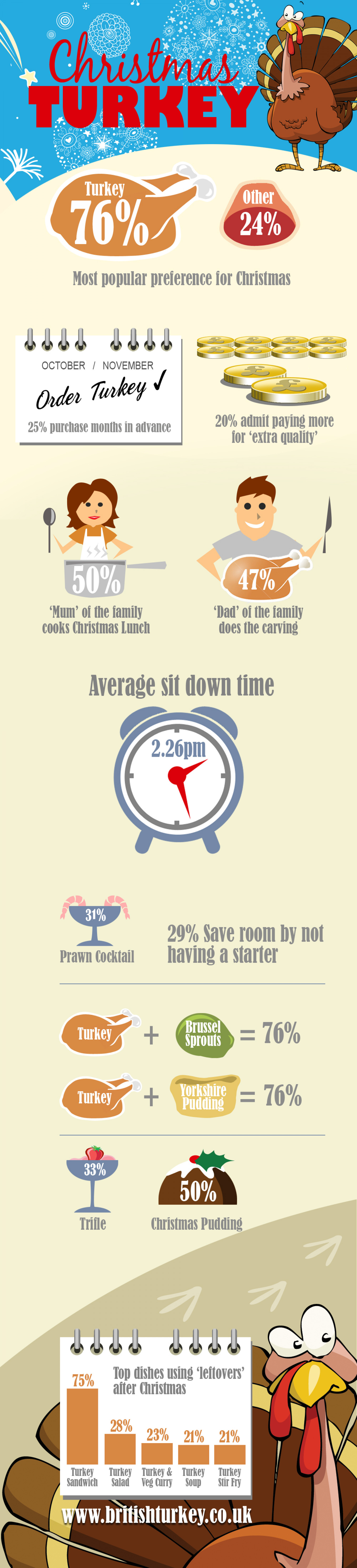 Christmas Turkey Facts Infographic