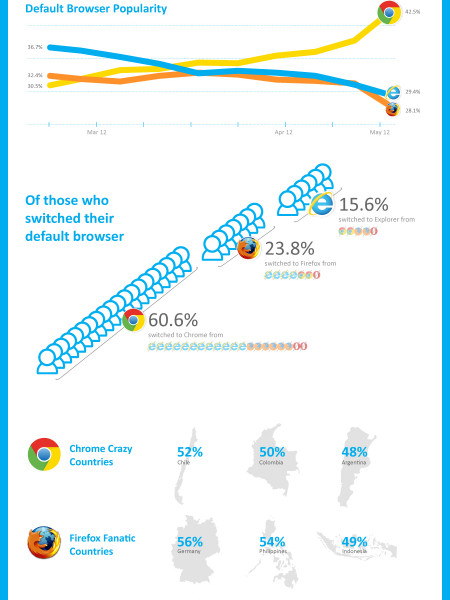 Chrome winning battle of the browsers Infographic