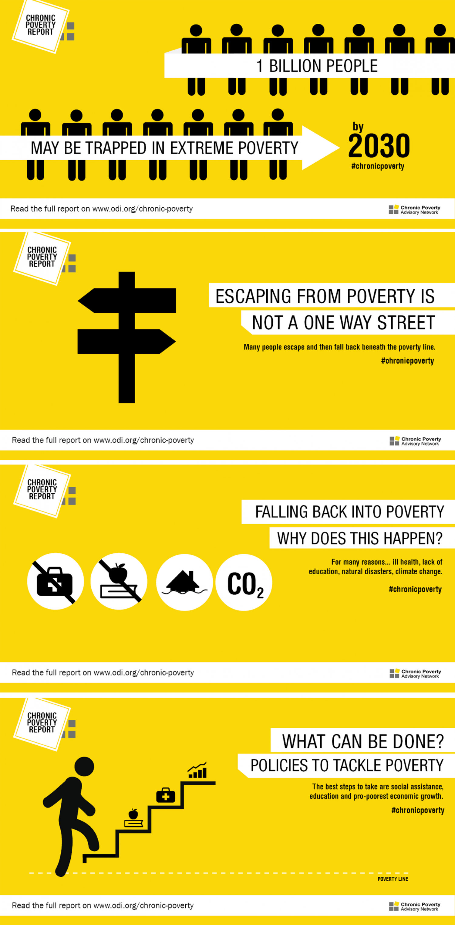 Chronic Poverty Report Infographic