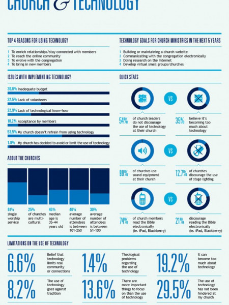 Church & Technology Infographic