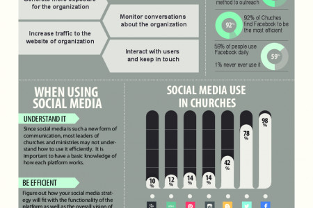 Churches and Social Media Infographic