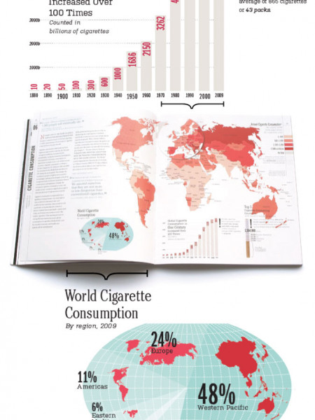 Cigarette Consumption Infographic