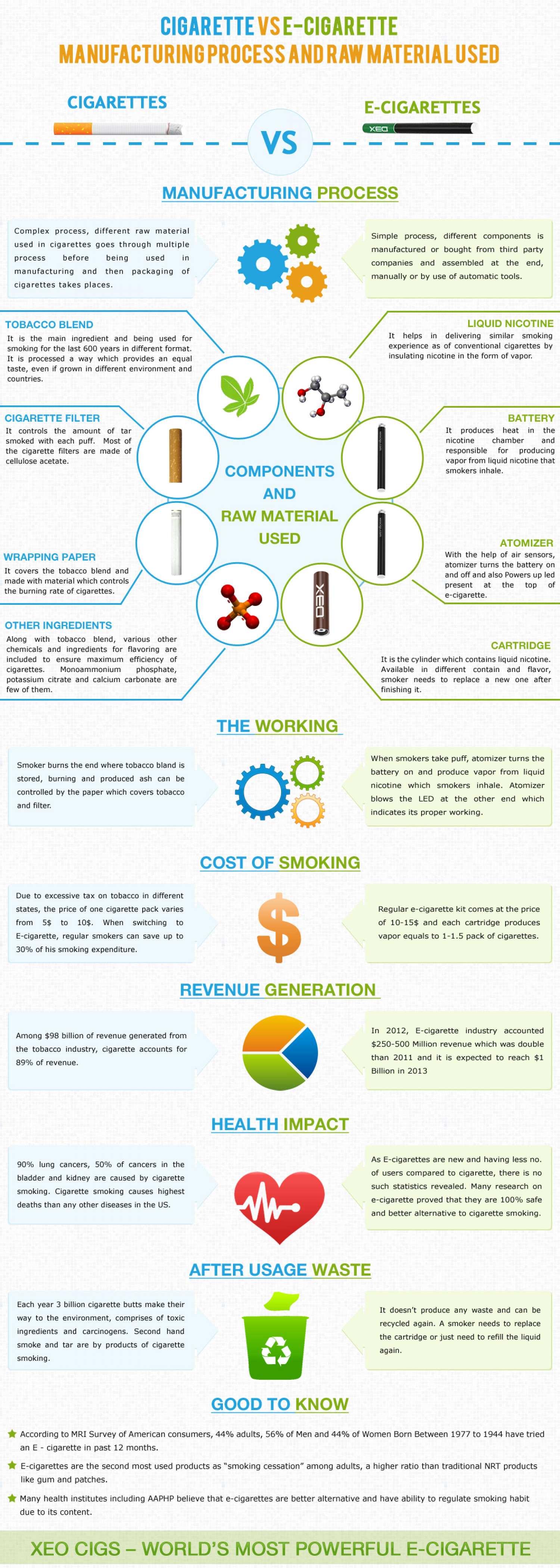 Cigarette Vs E-cigarette : Manufacturing Process and Raw Material Used  Infographic