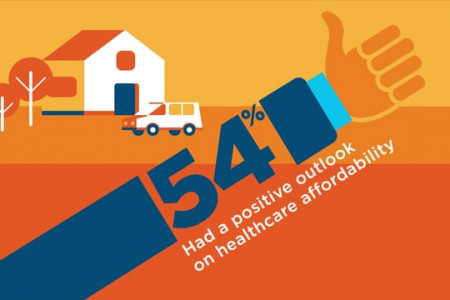Cigna: Health and Well-being Visual Content Infographic