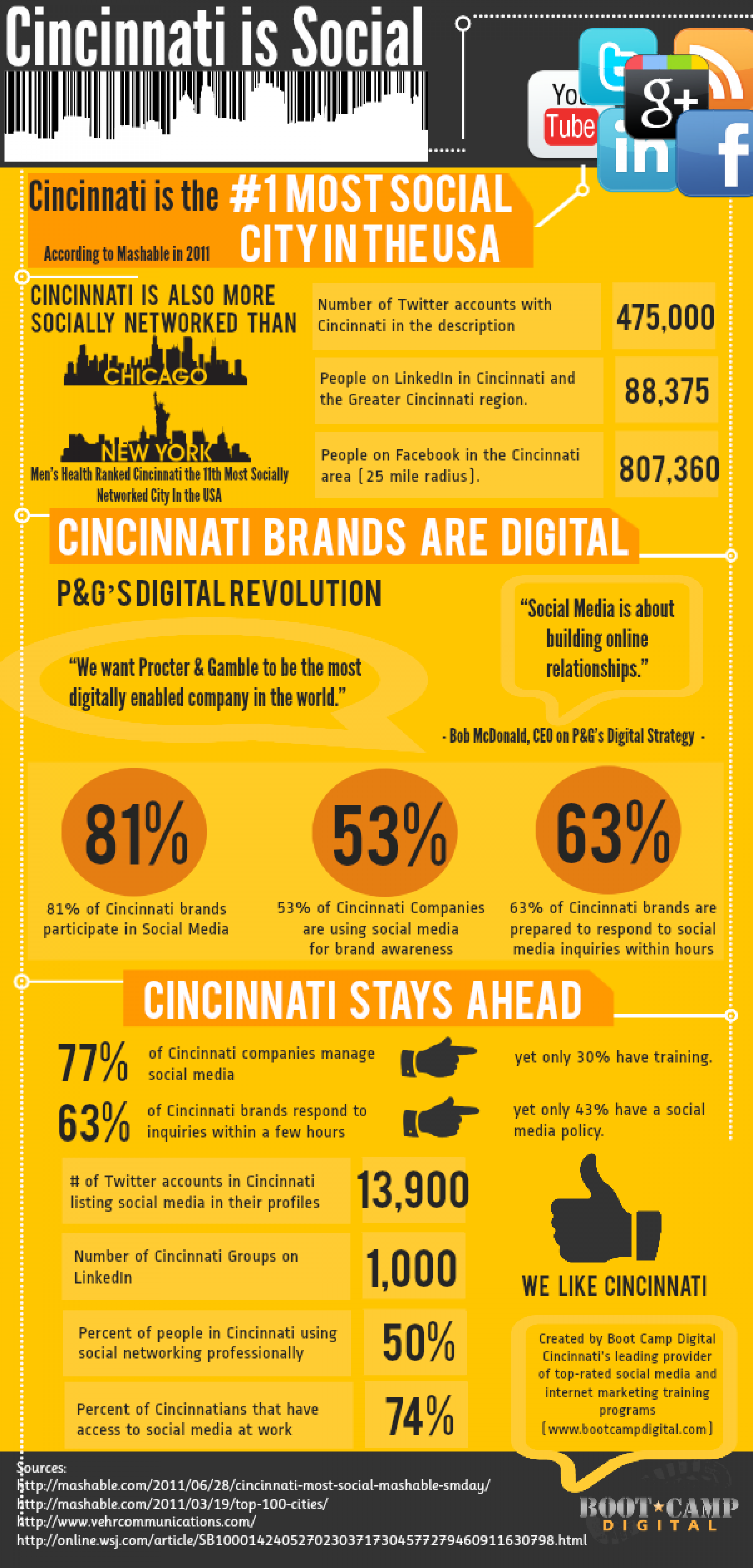 Cincinnati is Social Infographic