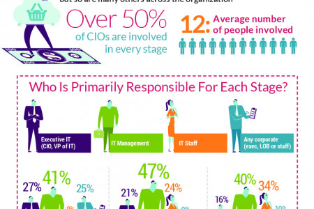 CIO State Of Mind Infographic