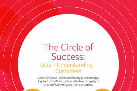 Circle Of Success: Data – Understanding – Customers Infographic