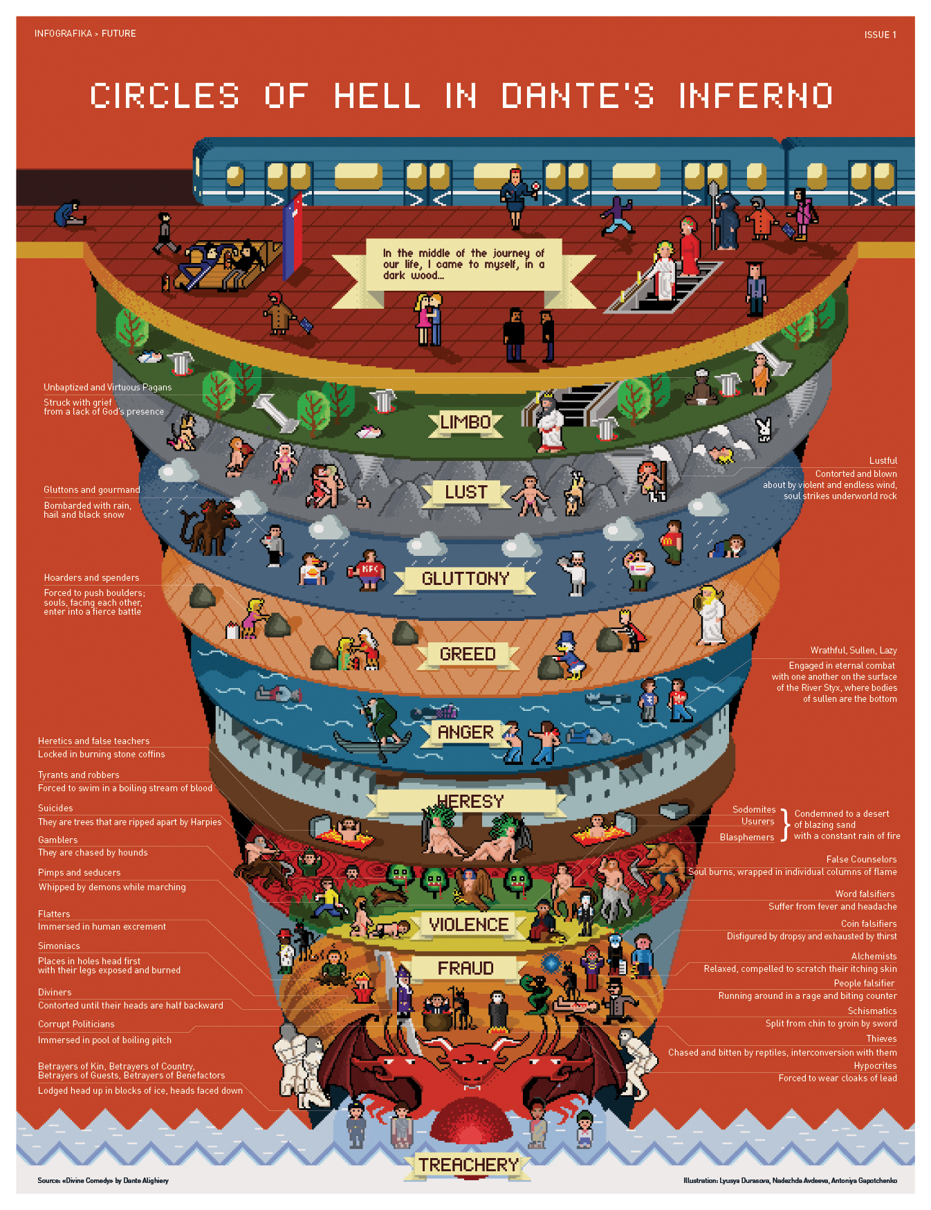 CIRCLES OF HELL IN DANTE'S INFERNO   Visual.ly