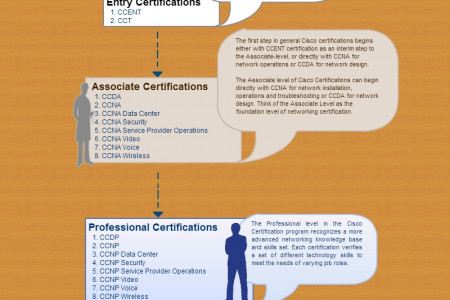 Cisco Career Certifications Infographic