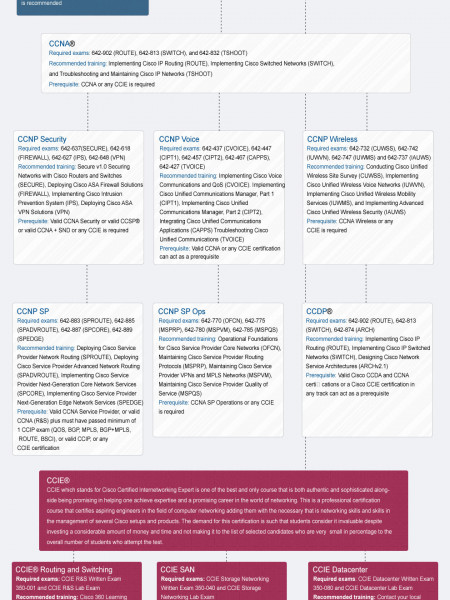 Cisco Certification Courses Infographic
