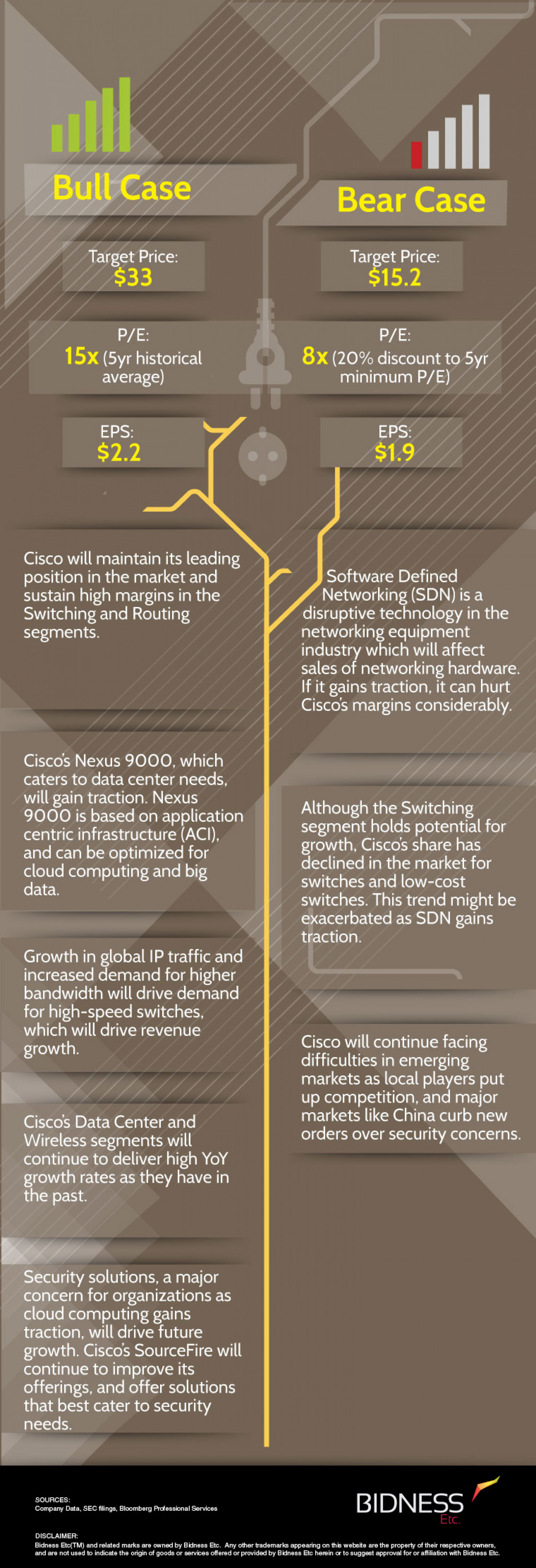 Cisco (CSCO) Bull Bear Case Infographic