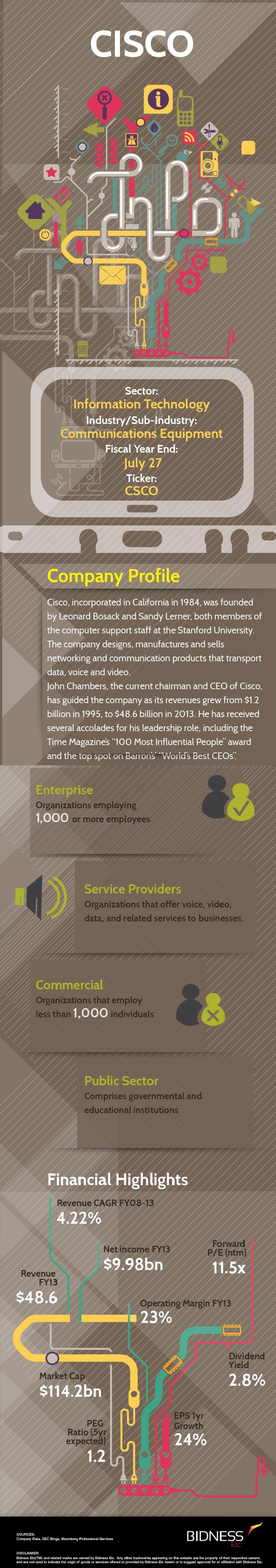 Cisco (CSCO) Company Description Infographic