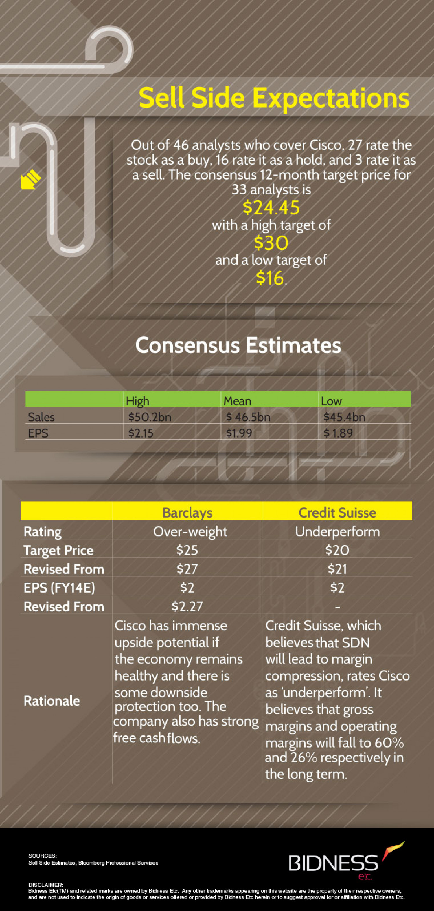 Cisco (CSCO) Sell-Side Expectations Infographic