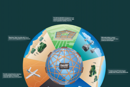Cisco: The Foundation for Mission Operations Infographic