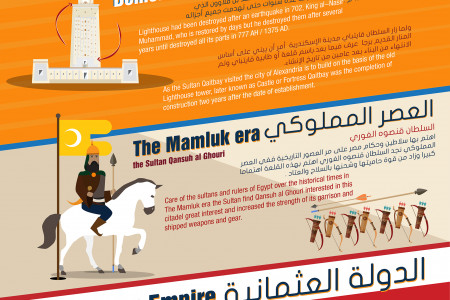 Citadel-of-Qaitbay-(The-History) Infographic