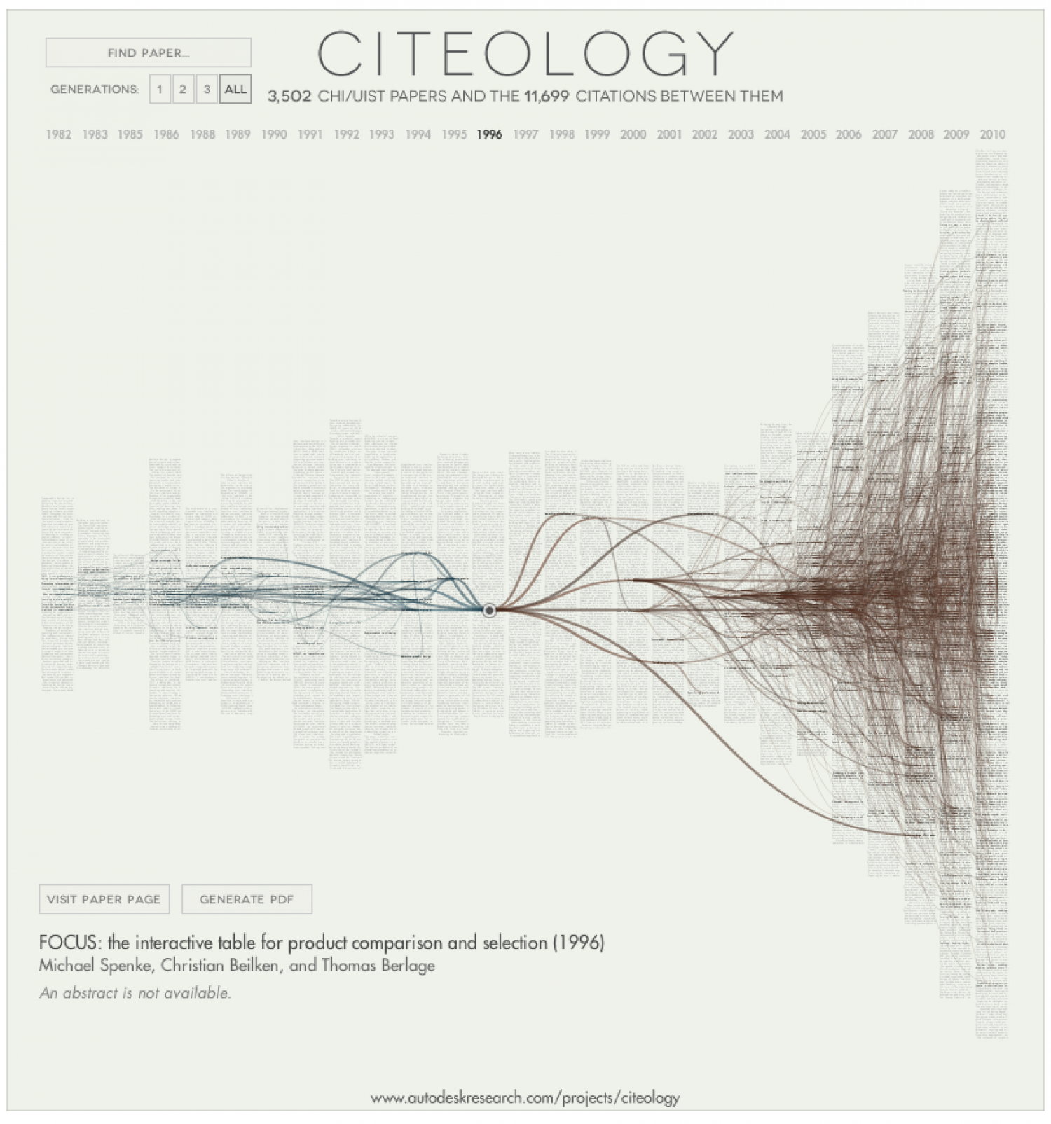 Citeology Infographic
