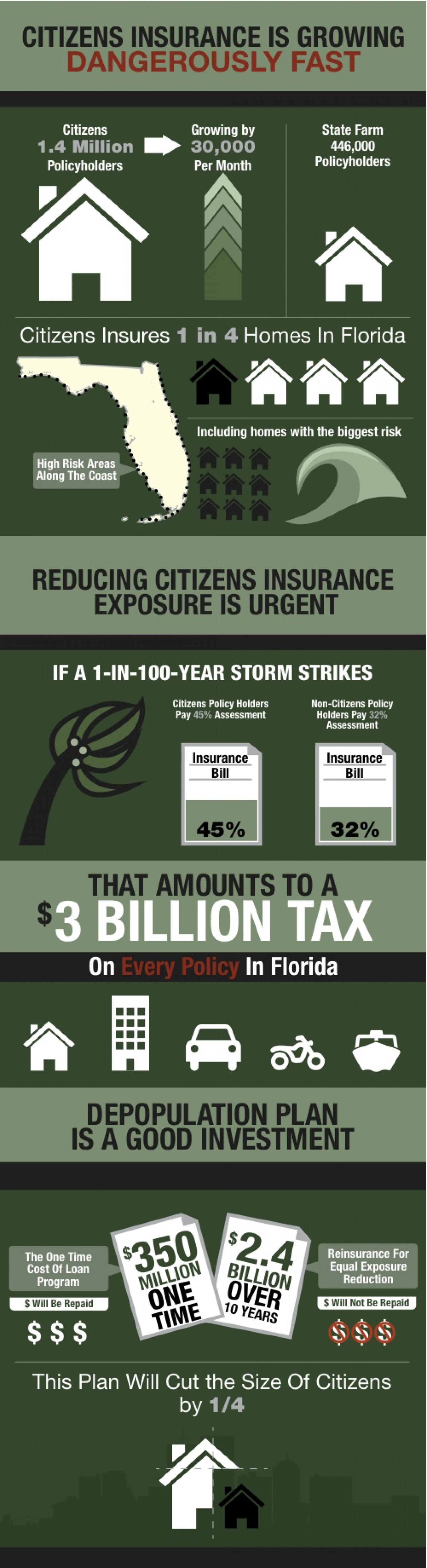 Citizens Insurance is Growing Dangerously Fast! Infographic
