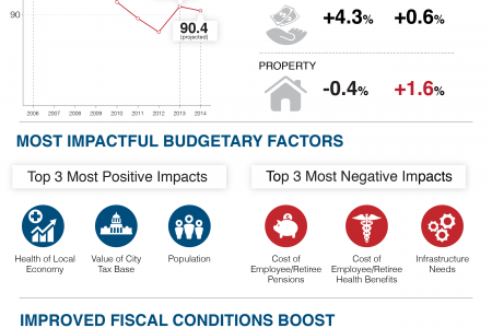 City Fiscal Conditions 2014 Infographic